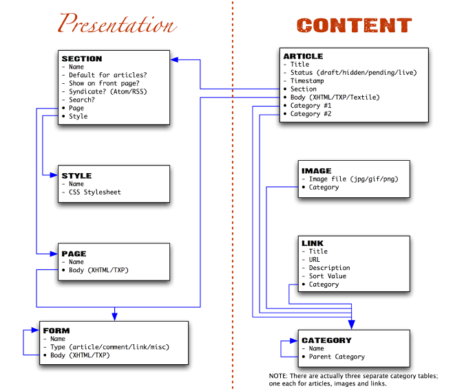 http://textpattern.ru/html/images/semantics/txp_diagram.png